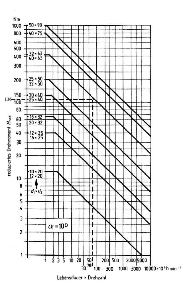 Technische daten r sindermann pr zision gmbh aus braunschweig wellengelenke und - Drehzahl frasen tabelle ...